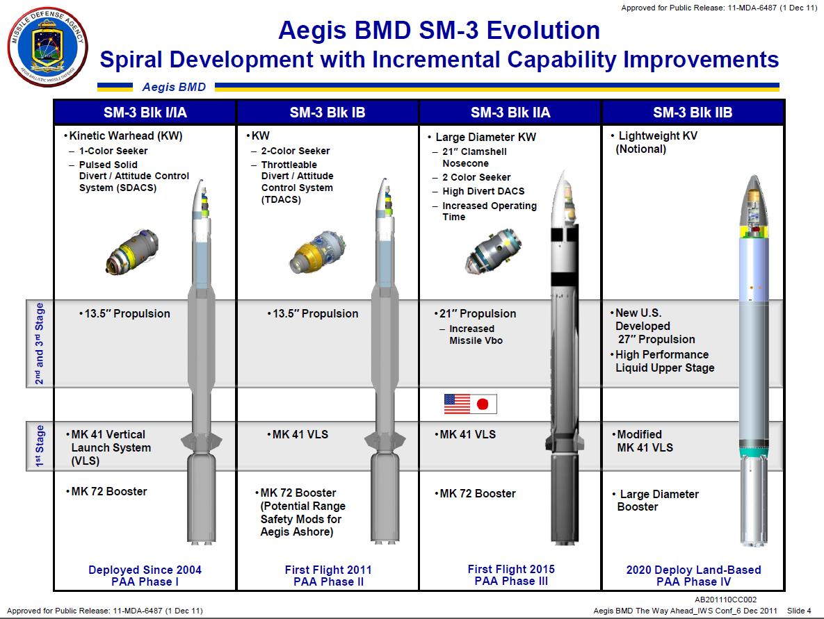 SM-3の改良予定