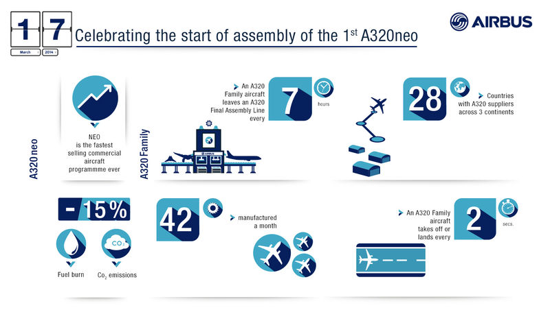 800x600_1395061130_Airbus_infographics_A320_neo_assembly