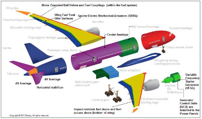 787構造再審査