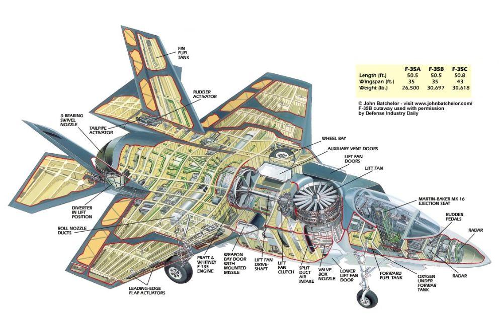 F-35B cutaway