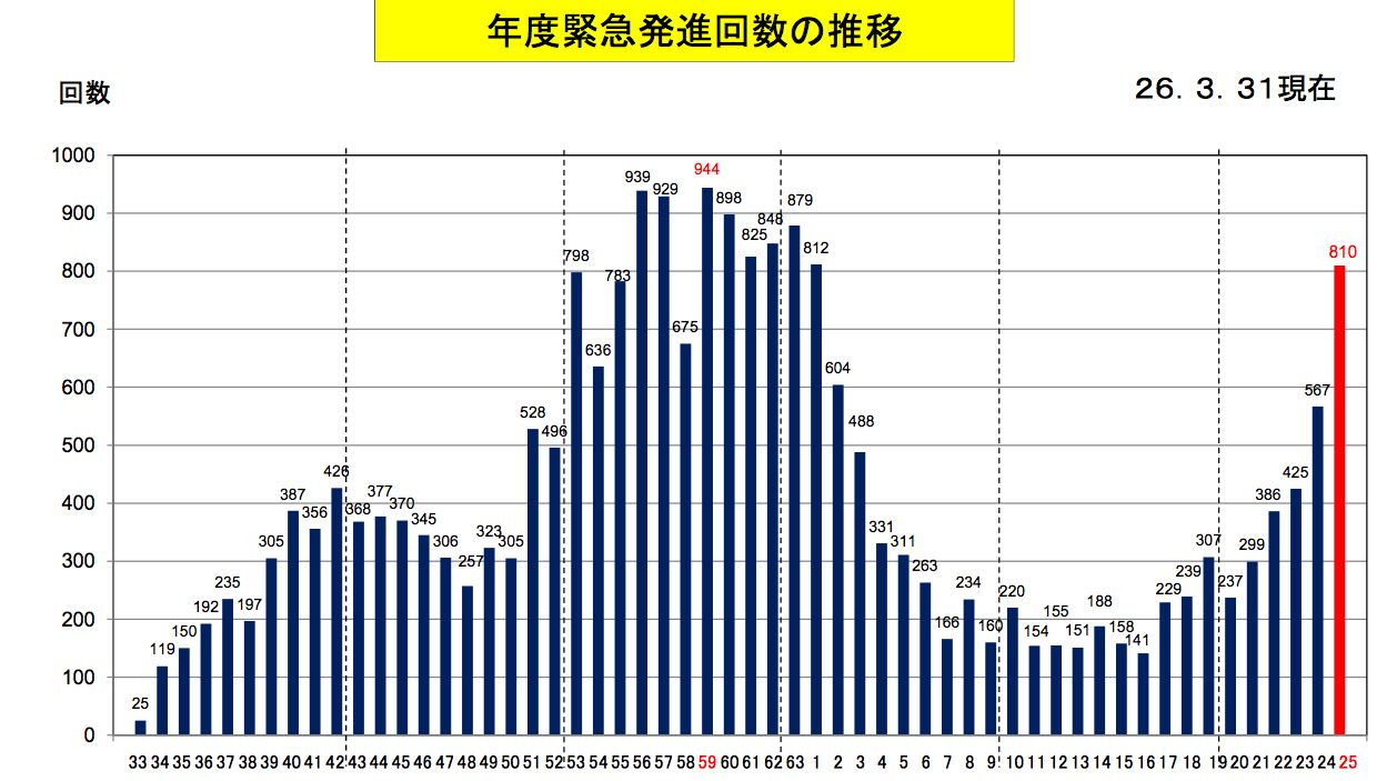 H25年度の緊急発進回数
