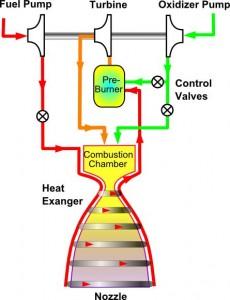 2段燃焼サイクル