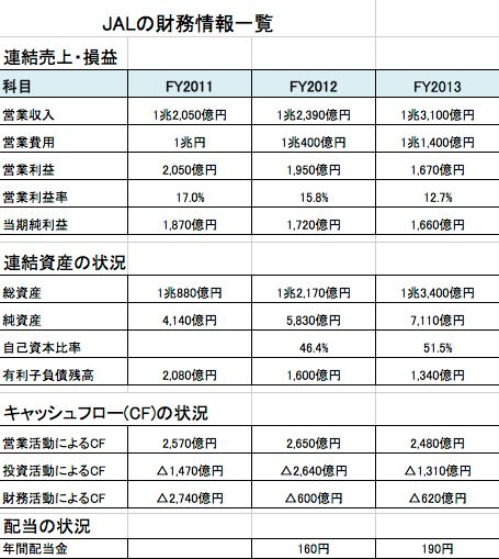 JAL財務状況