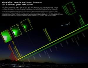 laser-pointer_hazard-distances_nightscene_0450x353