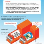 honeywell_black_box_infographic