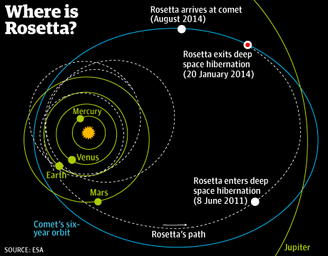 ロゼッタと彗星の航跡