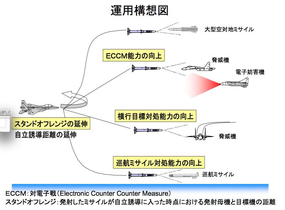 AAM-4B運用図