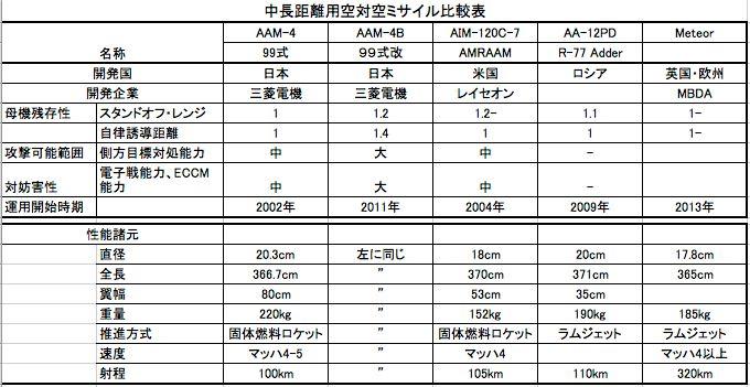 AAMの比較表