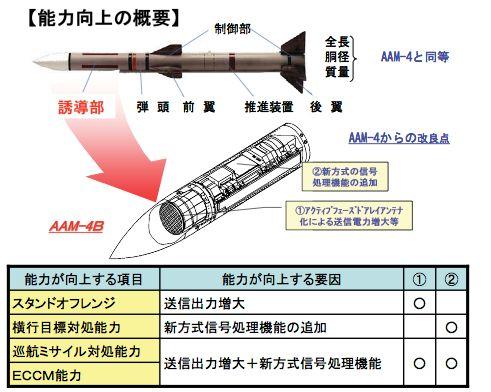 AAM-4B改良点