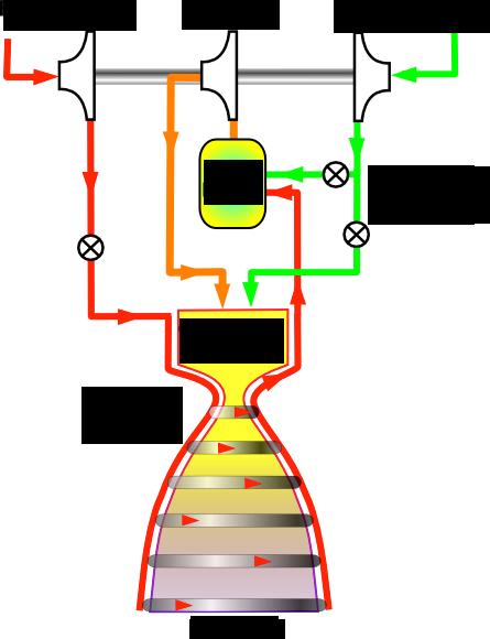 2段燃焼ロケットサイクル