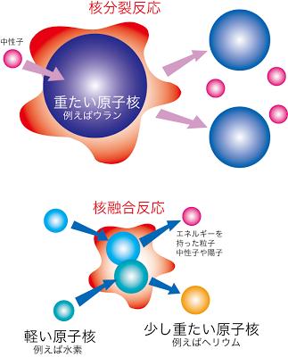 核分裂と核融合原理