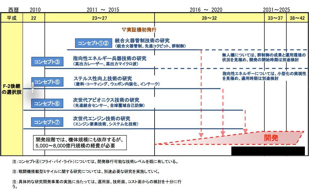 F-3開発予定表