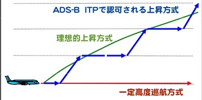ITP上昇方式