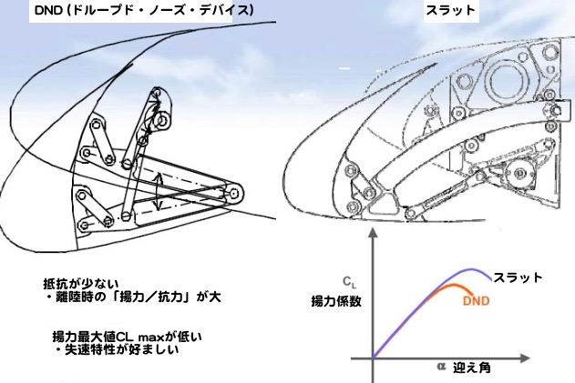 DNDの説明図