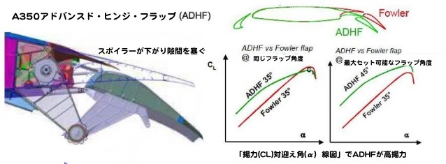 A350 ADHFフラップ