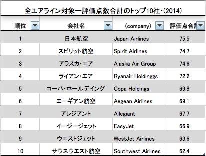 2014トップ10社