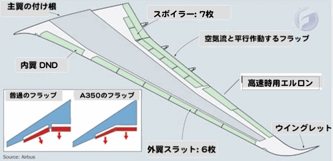 A350主翼、フラップ