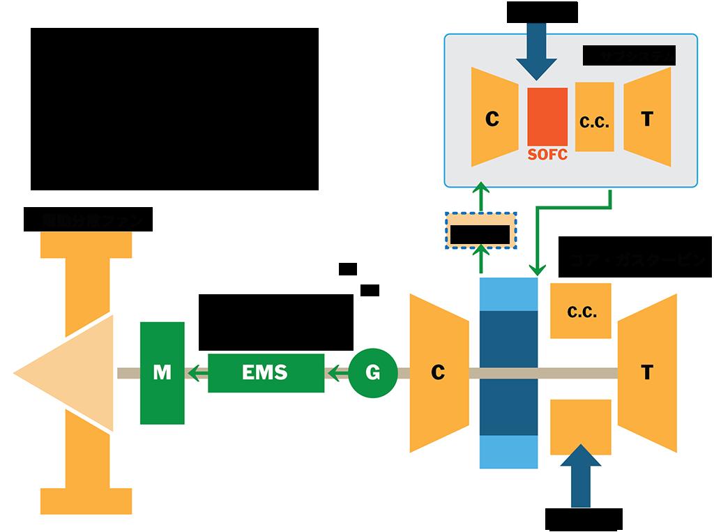 JAXA提案動力装置