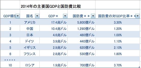 GDP vs国防費