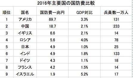 2016国防費表