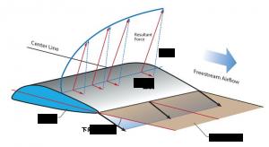 楕円翼の理屈