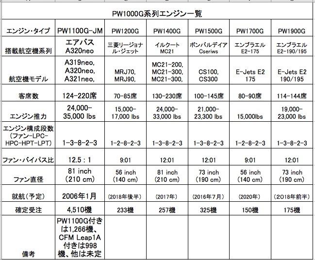 PW1000系列
