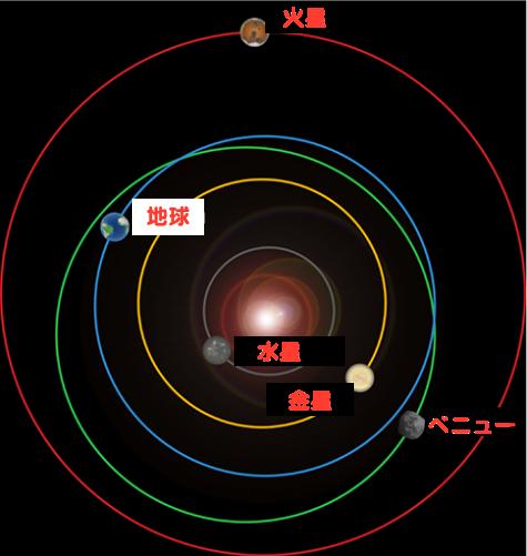 asteroid-bennu-orbit
