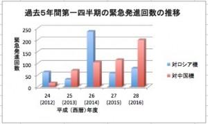 5年間緊急発進グラフ