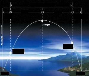 弾道ミサイル飛翔経路