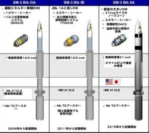 SM-3 BMDミサイル