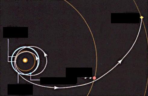 カッシーニ土星への軌道