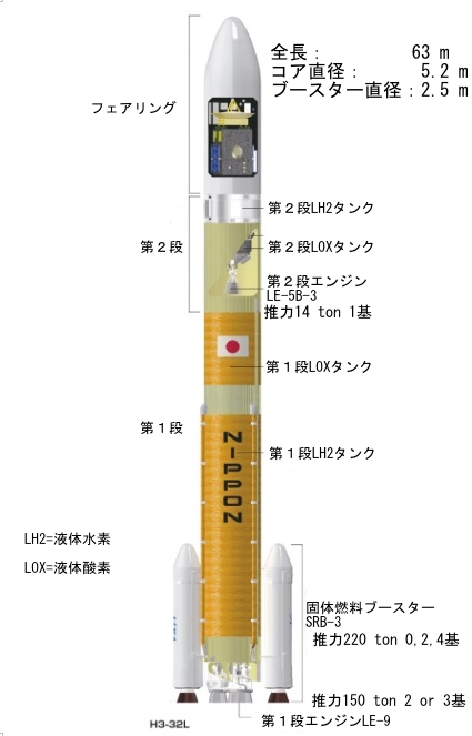 H3-32L詳細
