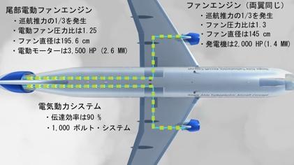 NASA動力システム