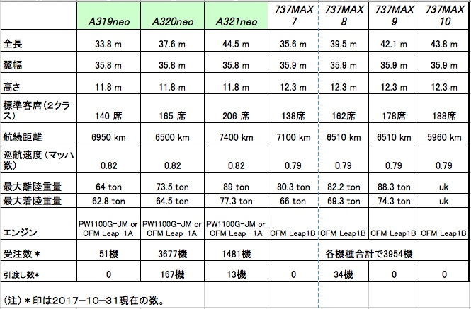 17-11 neo vs MAX比較表