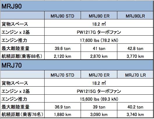 18-02 MRJ比較表のコピー