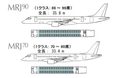 MRJサイズ比較