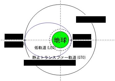 17-07 衛星軌道解説
