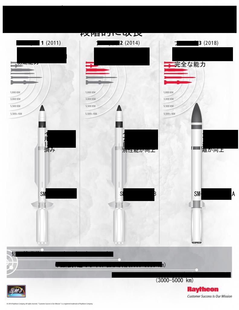 SM-3の進化