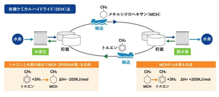 水素システム例