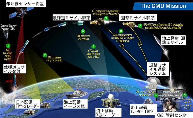 GMD mission