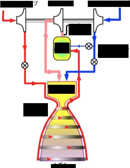 2段燃焼サイクル2