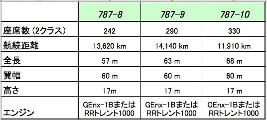 787 機種比較