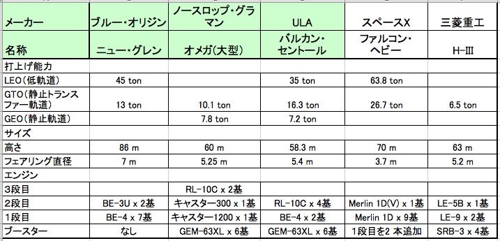 ロケット比較表