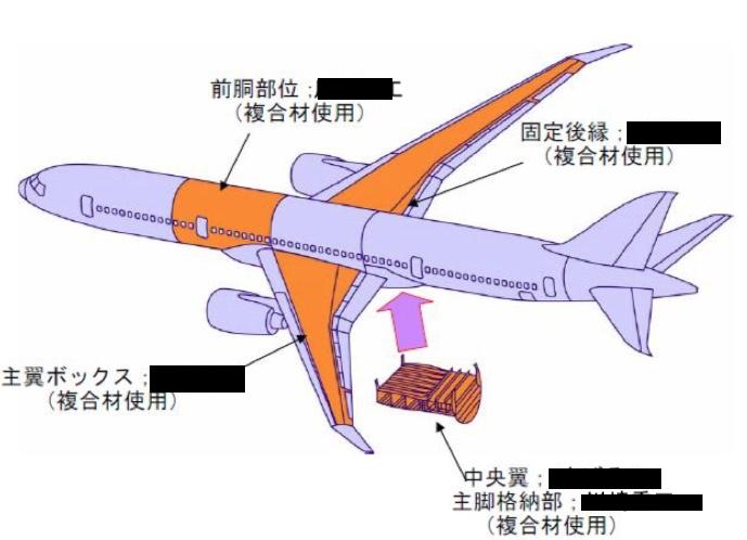 787日本部位1