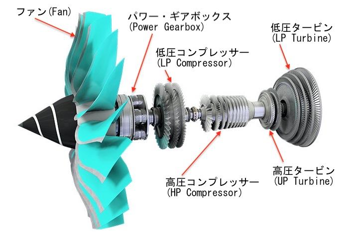 Ultrafan Rotor