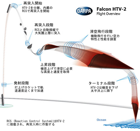 HTV-2h飛行経路のコピー