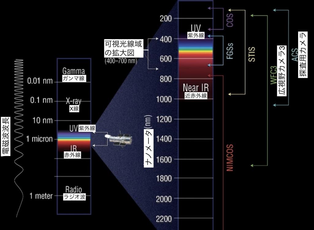 ハブル電磁波