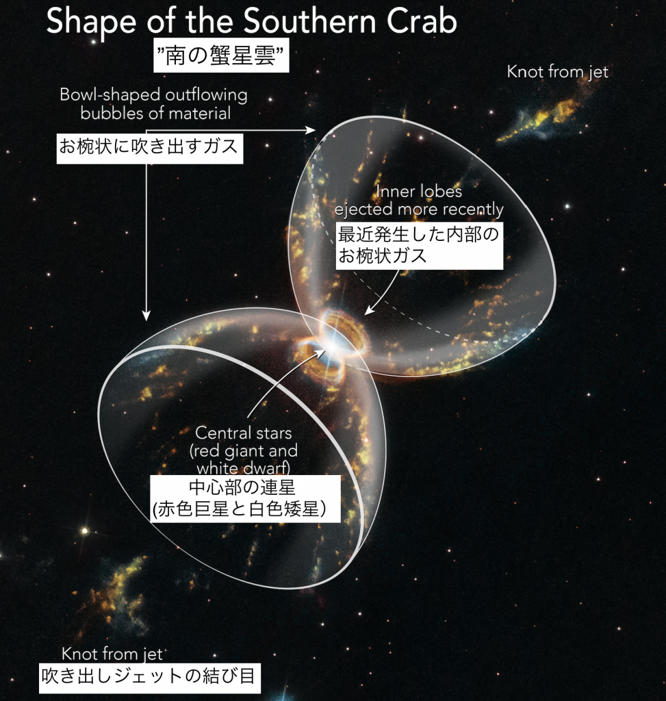 南の蟹星雲