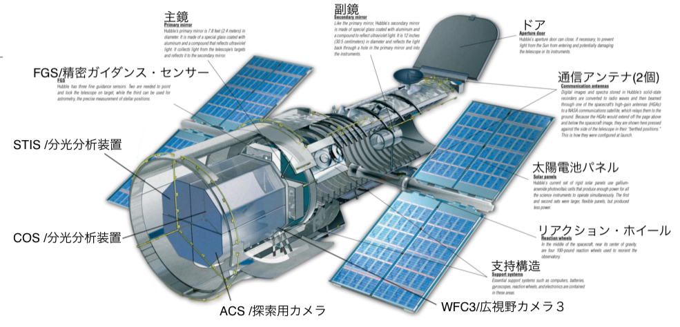 hubble_components_diagram-1