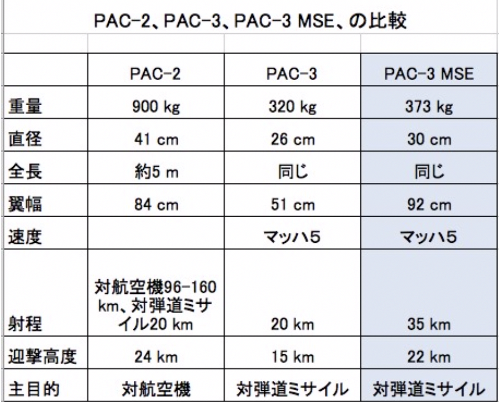 19-07 PAC2, 3 ,3 MSE比較